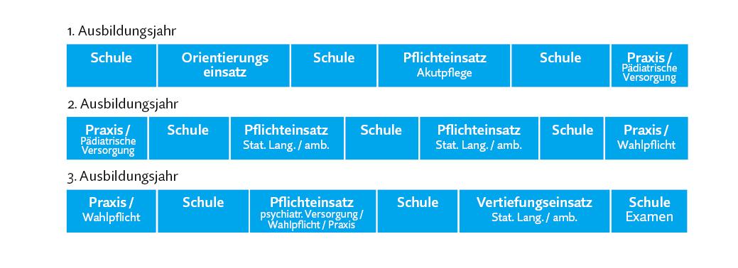 Planungsbeispiel Pflegeausbildung Bremen