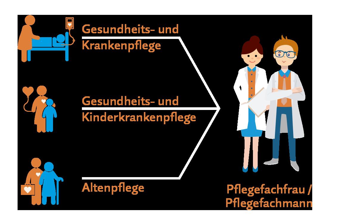 Ausbildung Pflegefachkraft in Bremen